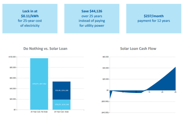 solar loan financing economics
