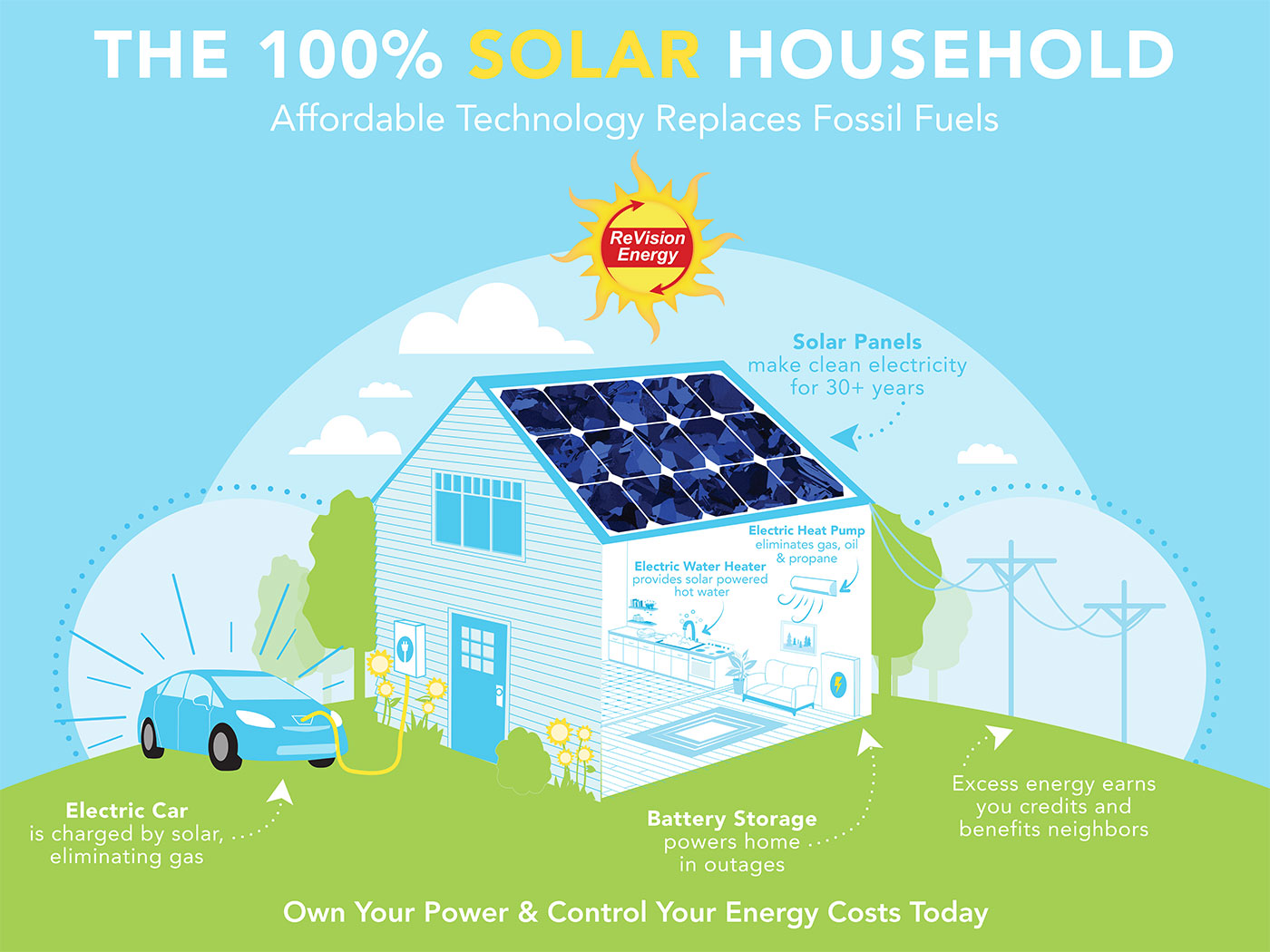Why go solar solar is an environmental solution Benefits of going solar