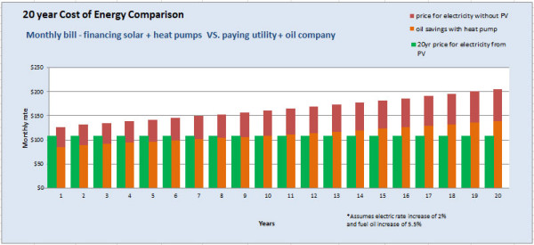 Solar Heat Pump Financing Economics vs. paying for oil