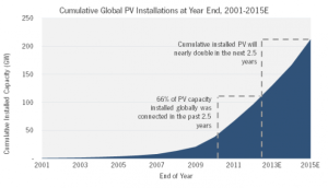 global pv growth 2013 to 2015