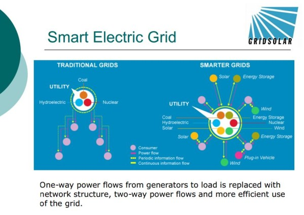 grid solar's vision for a decentralized electric grid