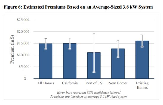 estimated-premiums-solar-pv-array