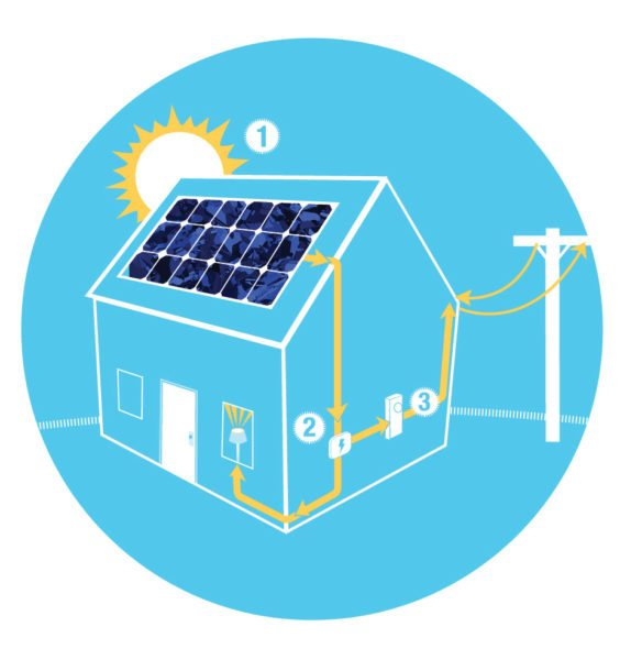 How grid tied solar PV works