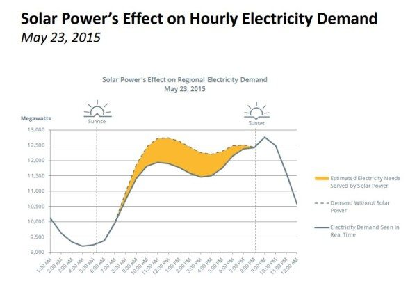 coincident peak load solar power with the grid