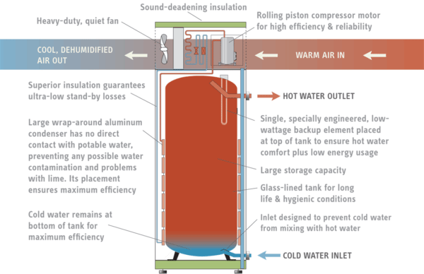 Heat pump water heater design schematic courtesy Stiebel Eltron