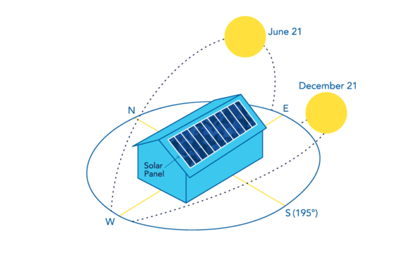 Diagram showing the effects of the sun's path on a basic solar electric array.