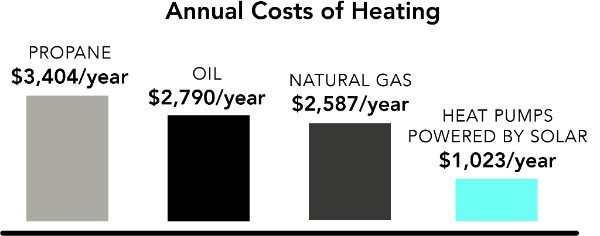 heat pump cost comparison