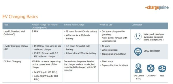 Chargepoint Guide To Ev Charging