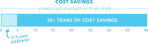 LED lighting cost savings chart