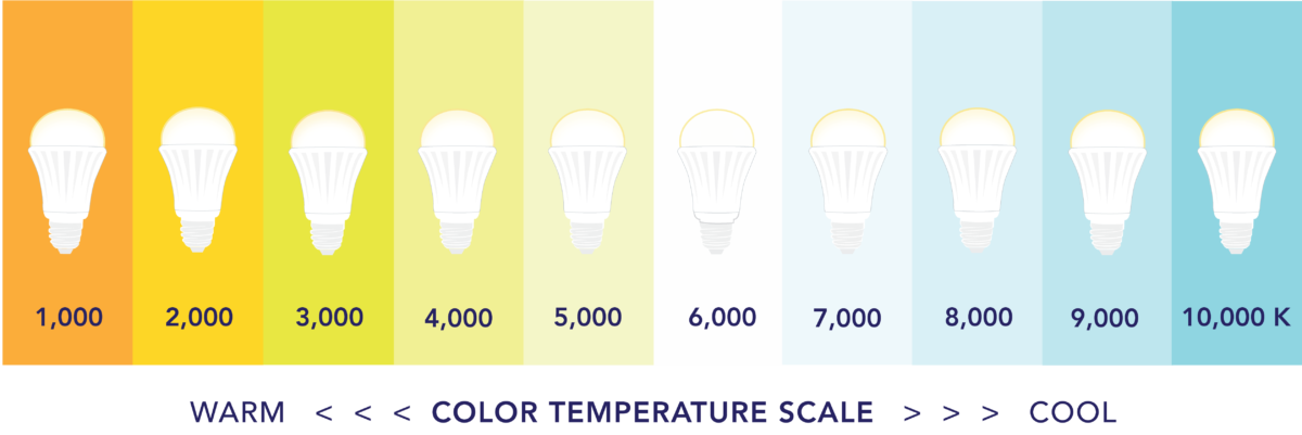 An image showing the difference in the color temperatures that are reproduced by LED lighting.