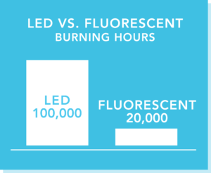 "A bar graph illustrating the difference between the amount of hours that an LED will ""burn"" for (100,000 hours) and a fluorescent will burn for (20,000 hours)."