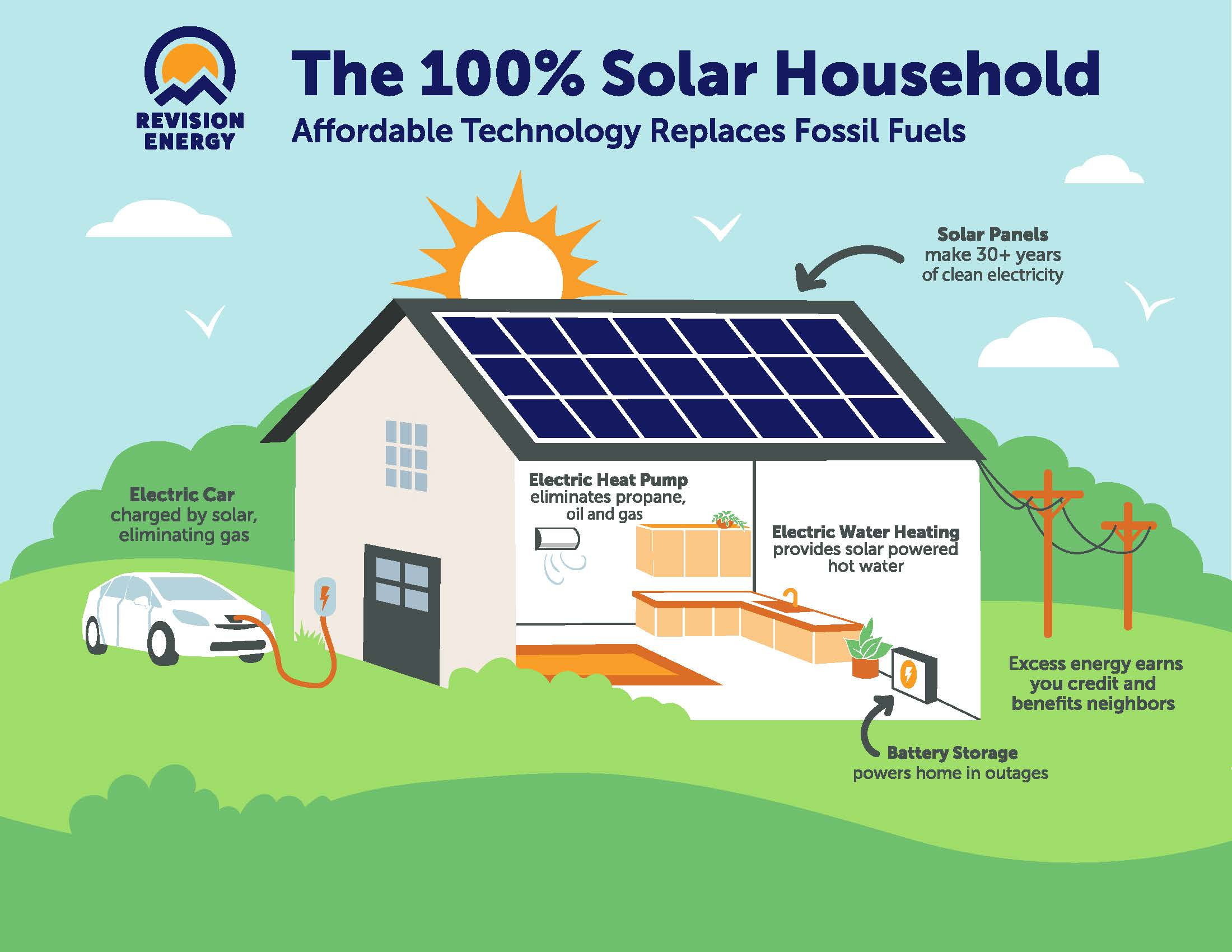 Building Your Solar-Powered Home - ReVision Energy