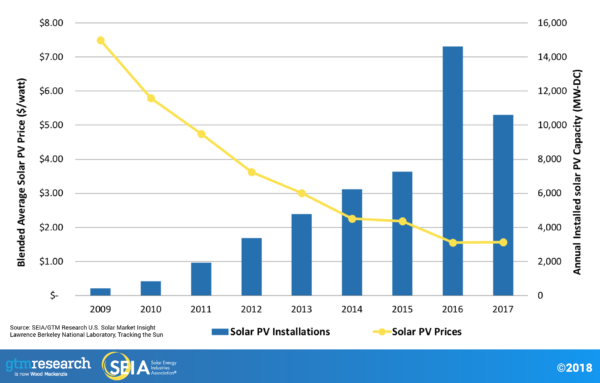 declining cost of solar panels