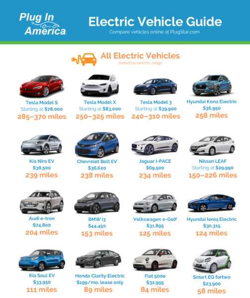 EV options and ranges 2020